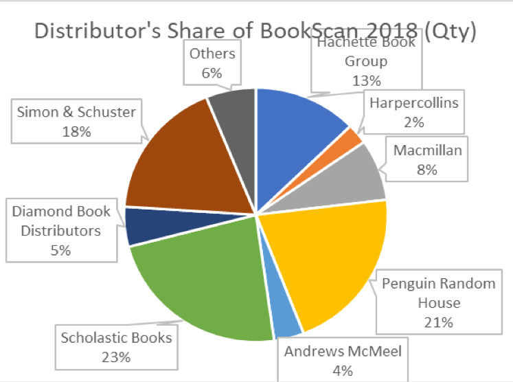 bookstore distribution share bookscan 2018