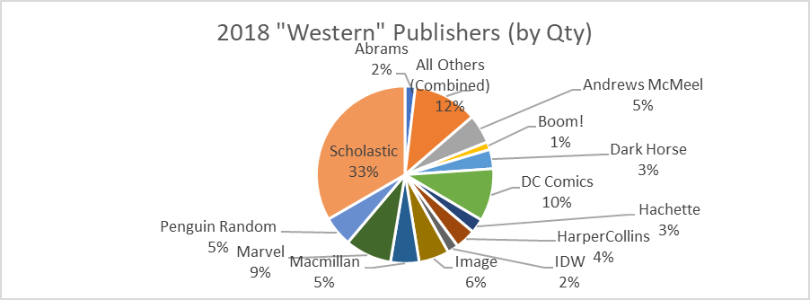 western publishers market share bookscan 2018