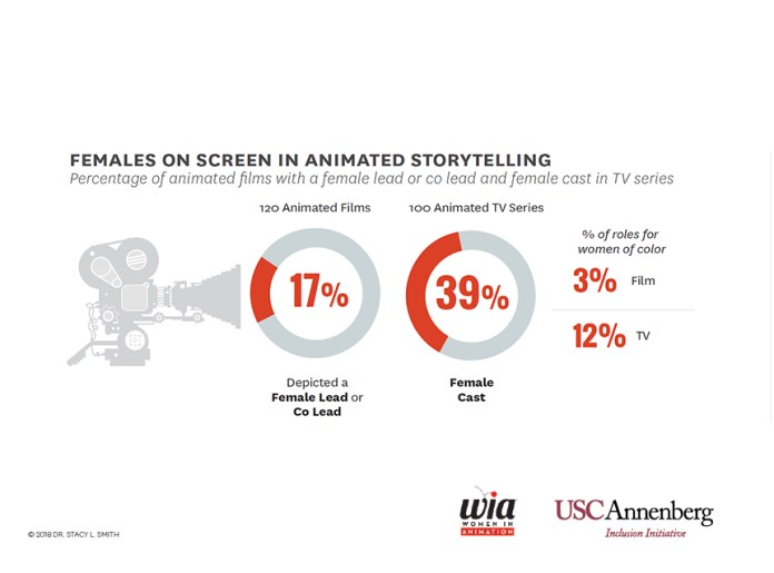 1-Females-on-screen-in-animated-storytelling