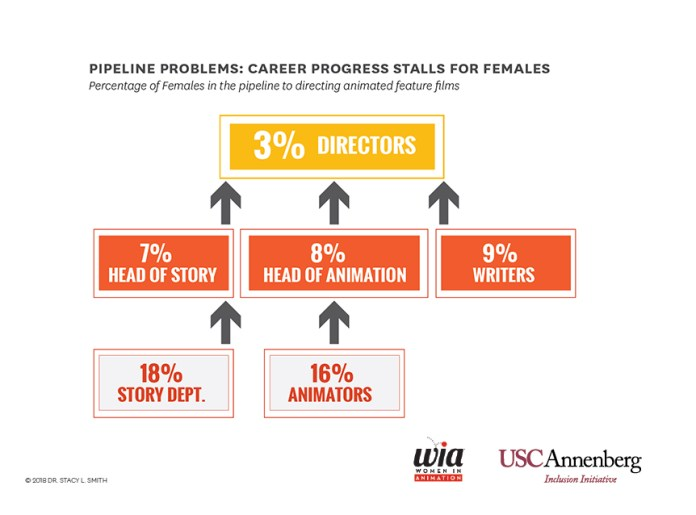4-Pipeline-problems-career-progress-stalls-for-females