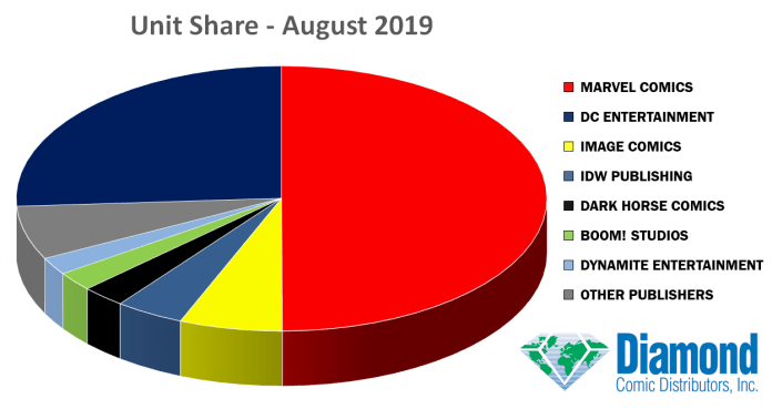 august sales charts unit share