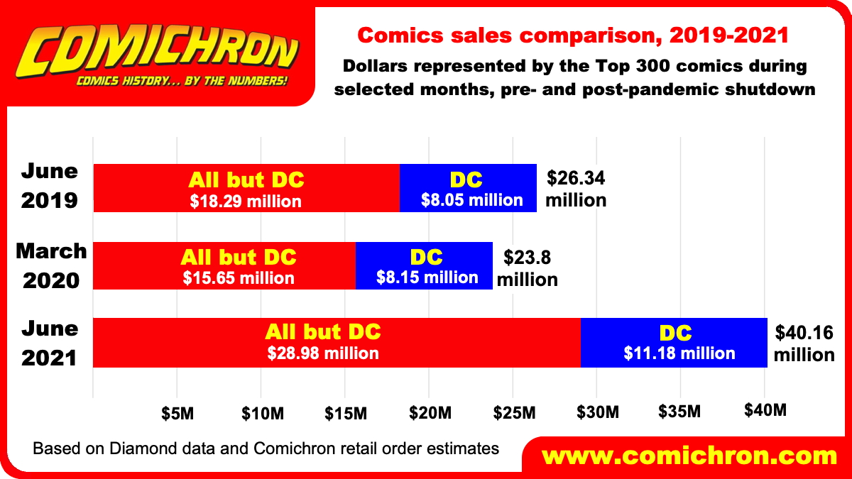 Comichron2019-21Comparison.jpeg