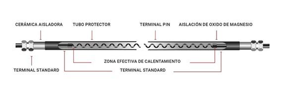 Calefactor Tubular