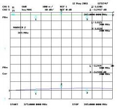 Insertion loss 20MHz