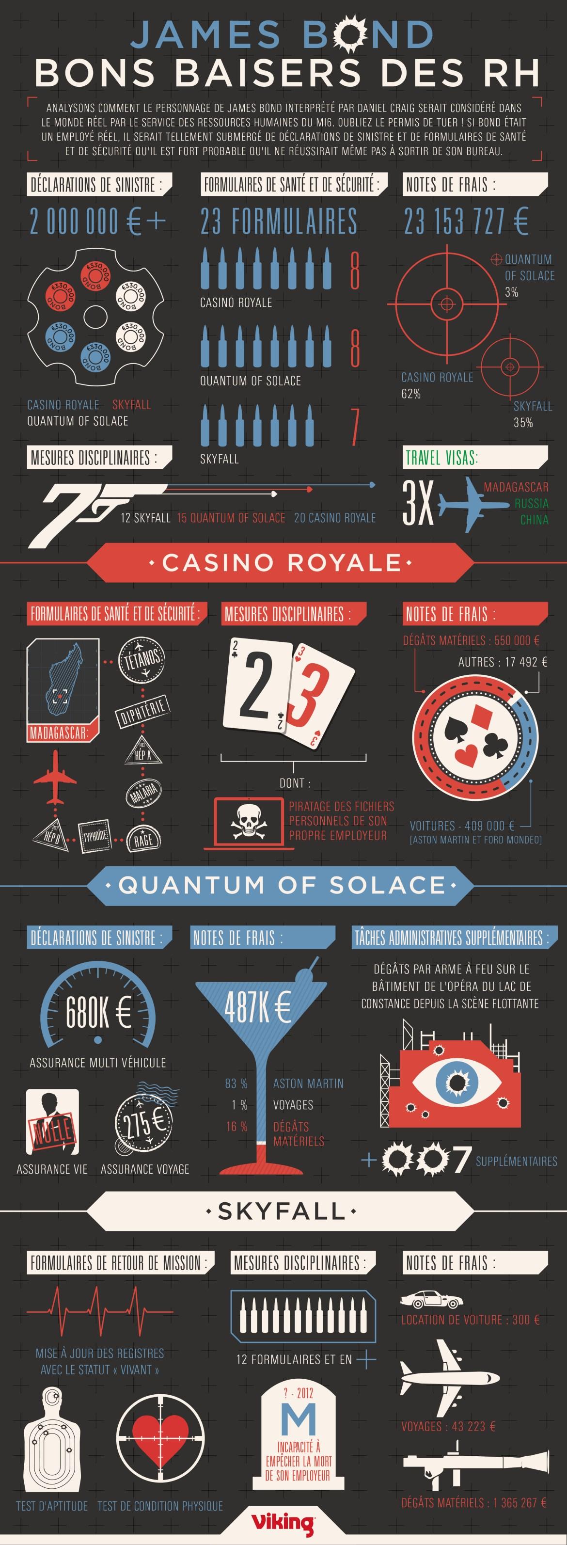 Bond_Infographie