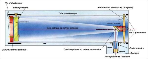 OBJECTIF telescope
