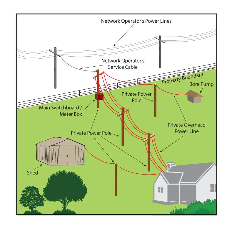 Utility Pole Components