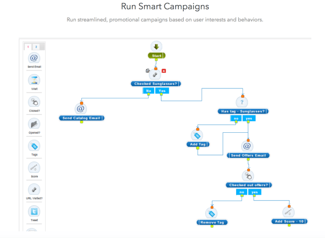 AgileCRM Smart Campaigns