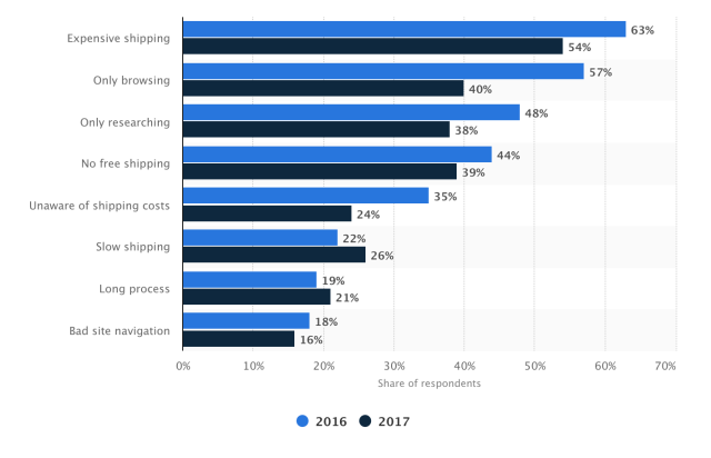 Primary reason for digital shoppers in the United States to abandon their carts in 2016 and 2017