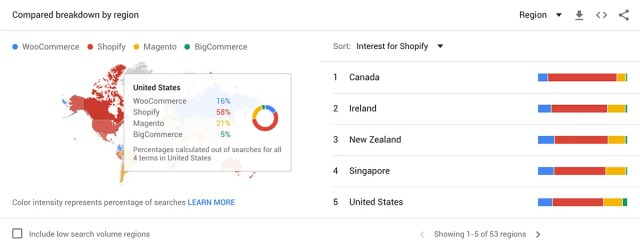 Comparing eCommerce trends by region
