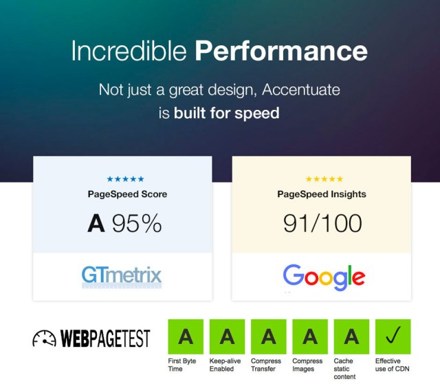 Incredible performance results