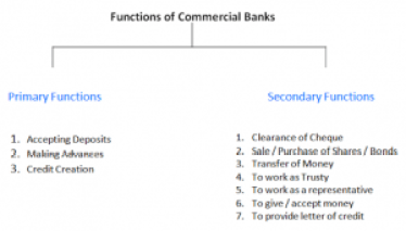 Functions of Commercial bank