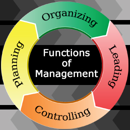 Four Basic Functions of Management