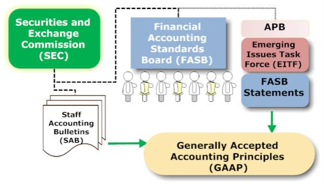 GAAP – Generally Accepted Accounting Principles