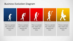 Evolution of Business Explain