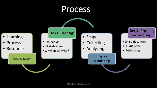 social accounting process