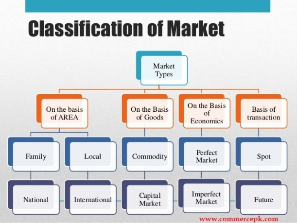 various types or classification of markets