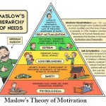 Maslow's Theory of Motivation