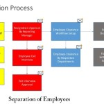 Separation of Employees