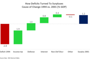 What is deficit financing