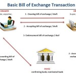 How a Bill of Exchange Work