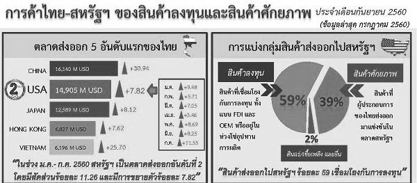 รายงานการค้าไทย-สหรัฐฯ ของสินค้าลงทุนและสินค้าศักยภาพ (Infographic, PDF)