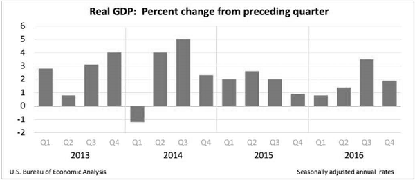 OCA Trade & Economic Analysis, February 2017