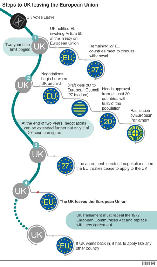 Brexit steps