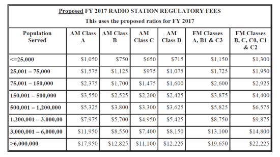 2017 reg fees table