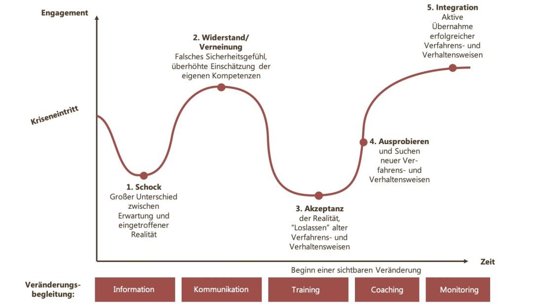 Phasen Der Trennung Psychologie