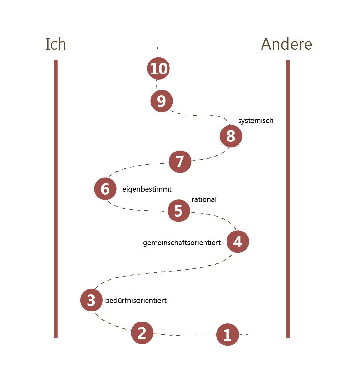 Stufen_der_ich-entwicklung-commma