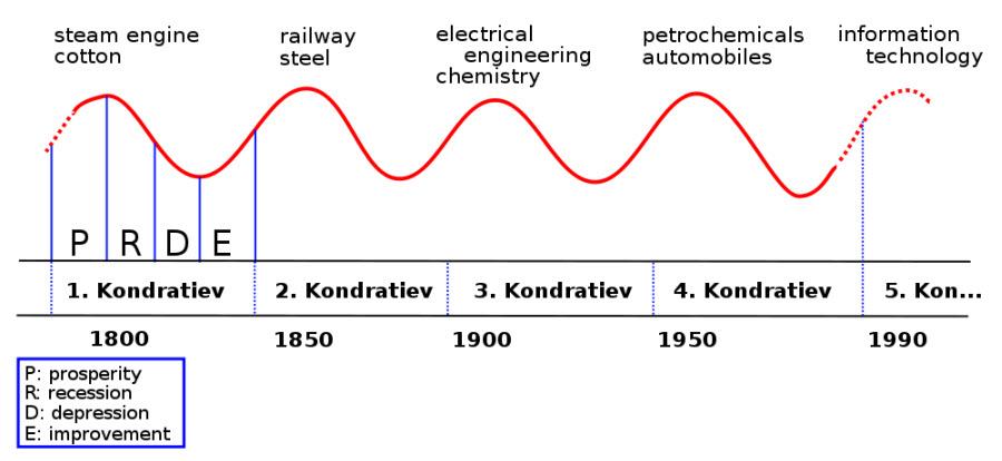 Kondratieff Cycle Image from Rursus on Wikipedia.