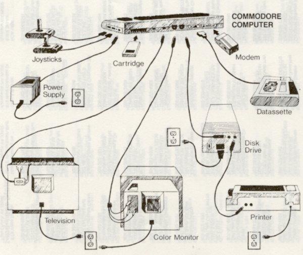 how-to-connect-c128-c64-to-tv-printer-disk-dataset-joystick-cartridge-modem-power