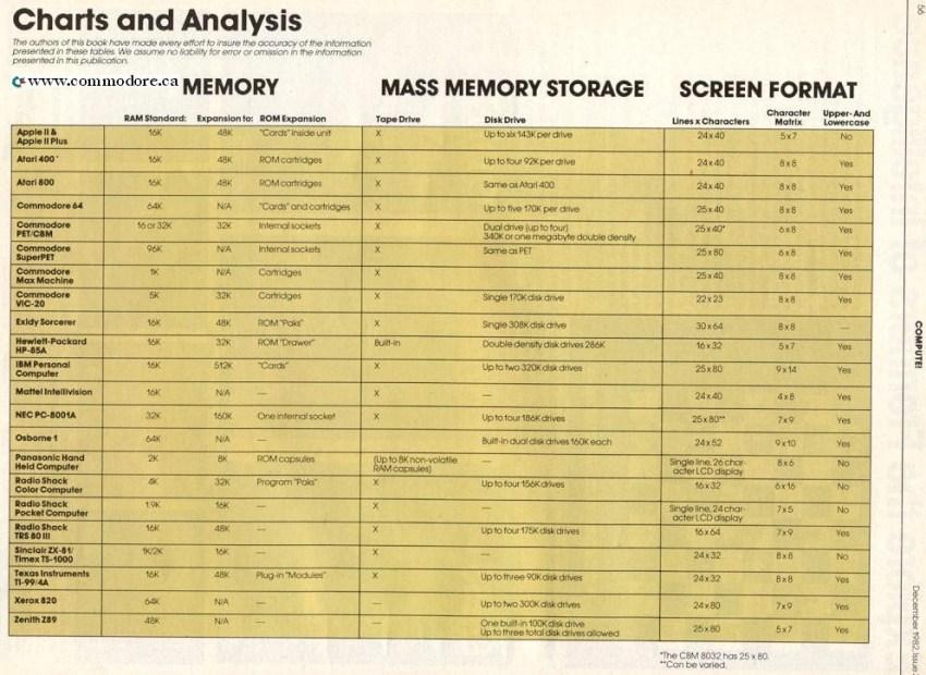 home-computer-comparison-appleII-atari400=c64-pet-vic20-exidy-ibm-pc-osborne1-nec-trs80-ti99_compute_dec82