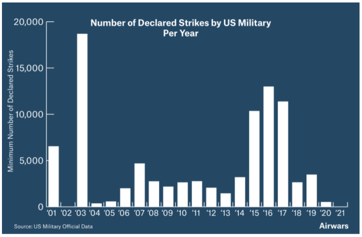 number of U.S. airstrikes per year since 2001