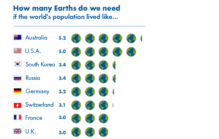 (Image Source: Global Footprint Network)
