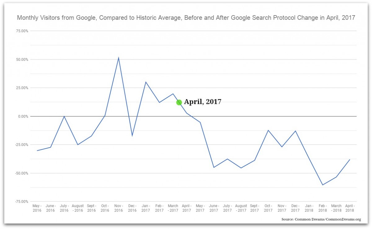 Monthly Visitors from Google, Compared to Historic Average, Before and After Google Search Protocol Change