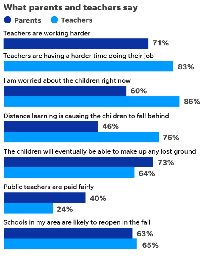 parents and teachers poll results