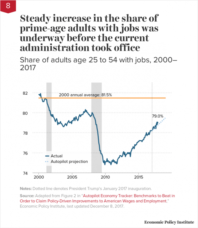 Steady increase in the share of prime-age adults with jobs was underway before the current administration took office