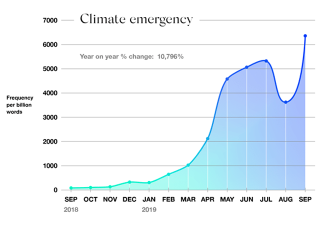 climate emergency usage
