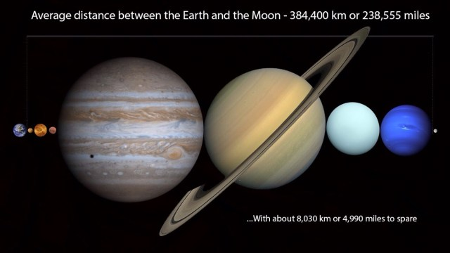 All The Planets Fit Between The Earth And The Moon