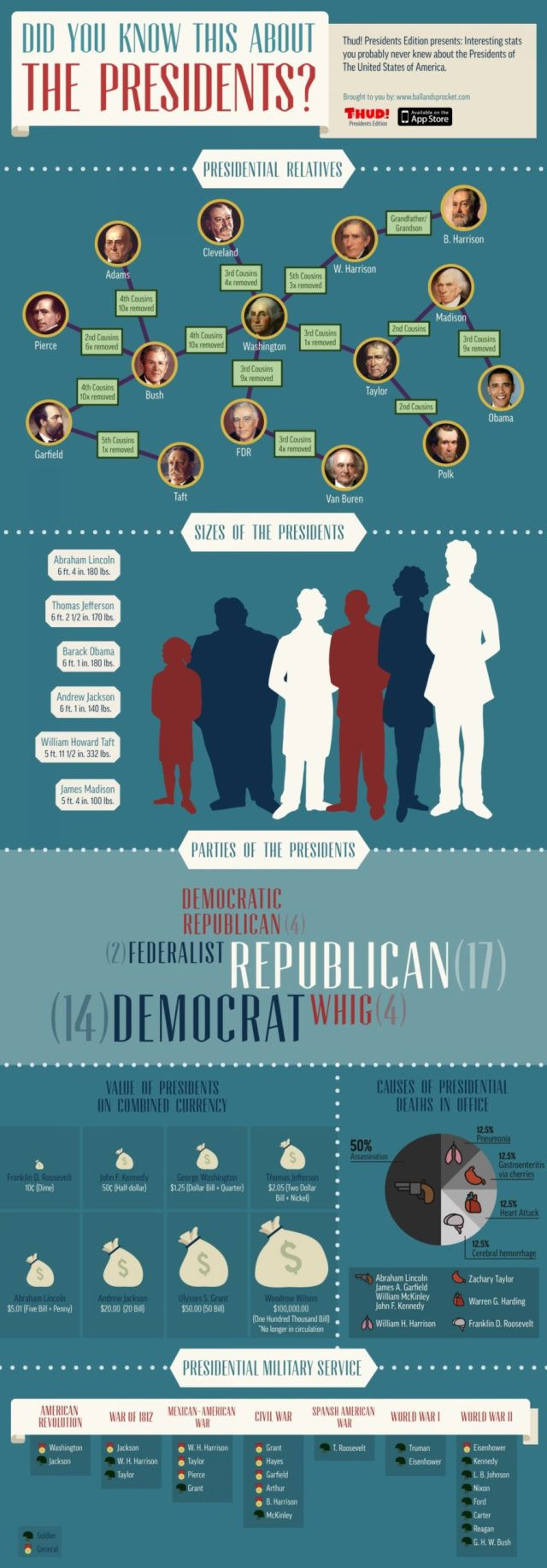 Did You Know This About The Presidents