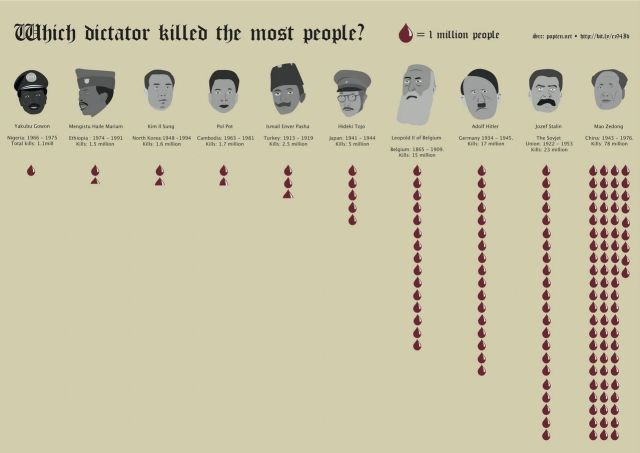 Which dictator killed the most People