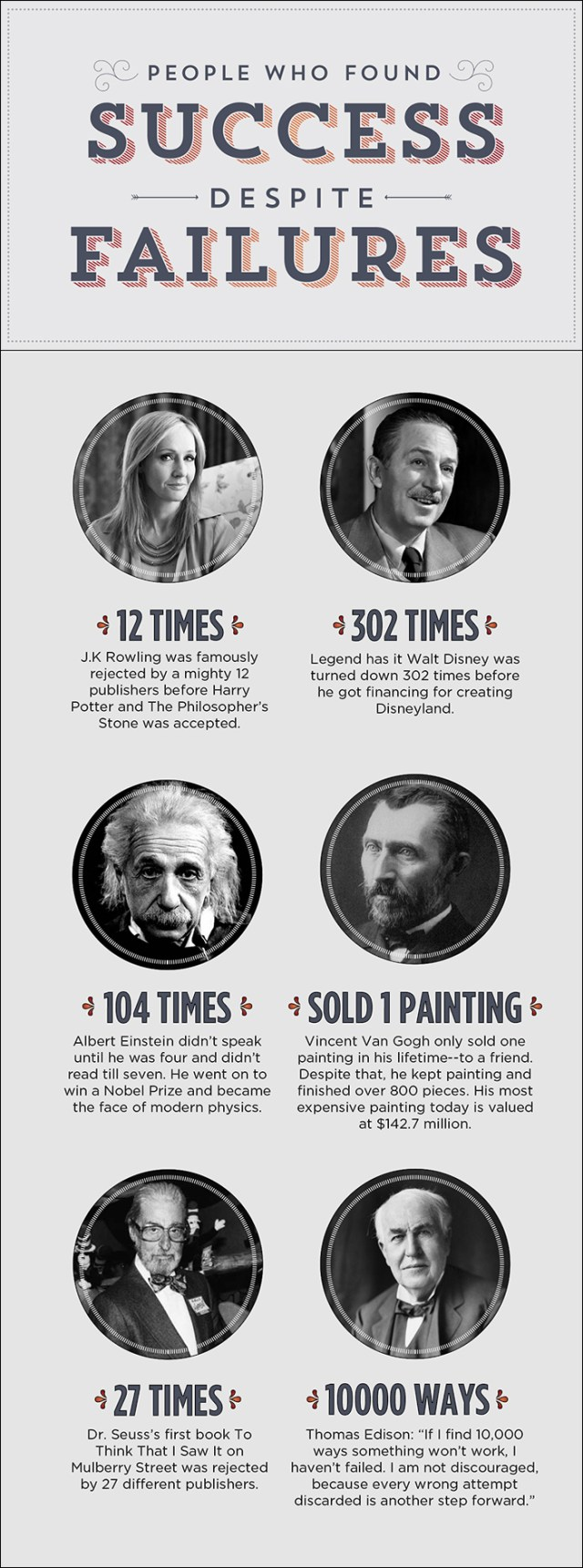Famous People Who Found Success Despite Failures