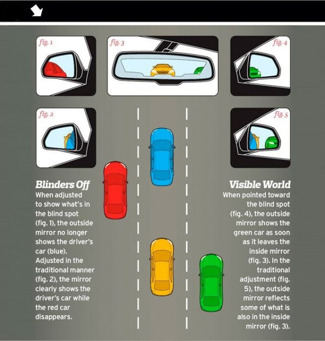 Adjust A Car's Side View Mirrors