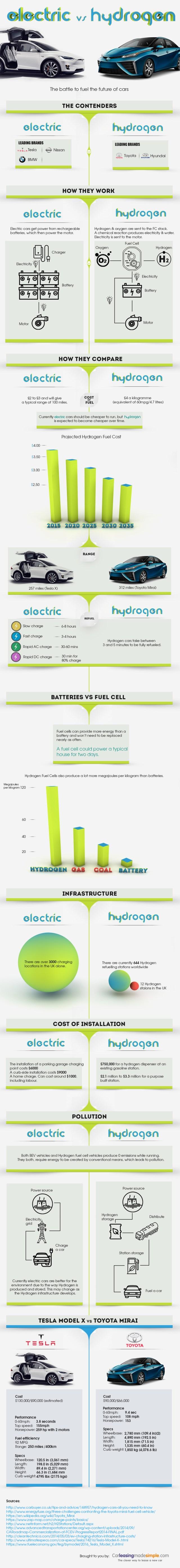 Electric vs Hydrogen