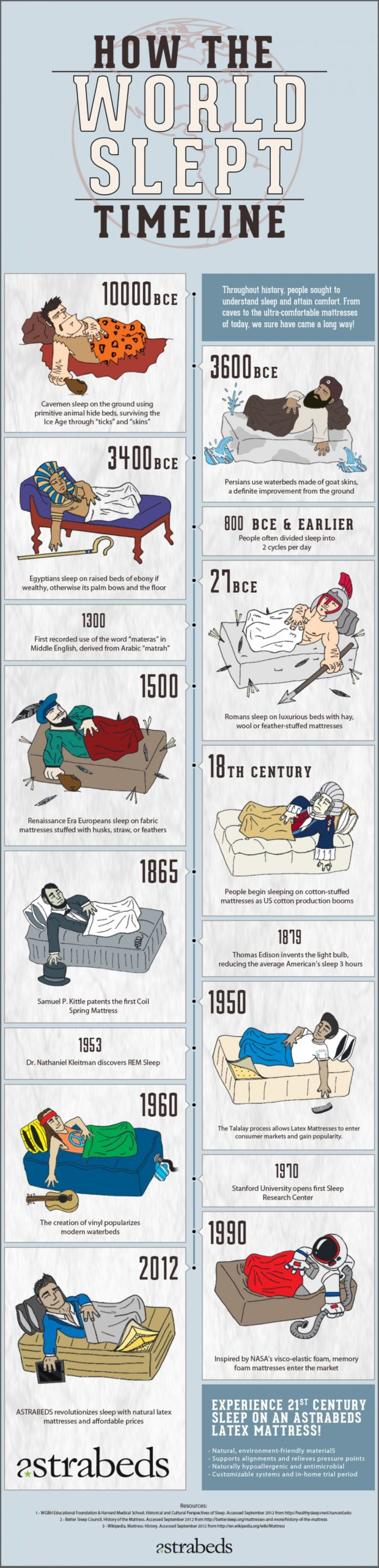 A Timeline Of How The World Slept