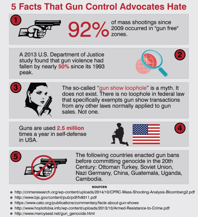 5 Facts That Gun Control Advocates Hate