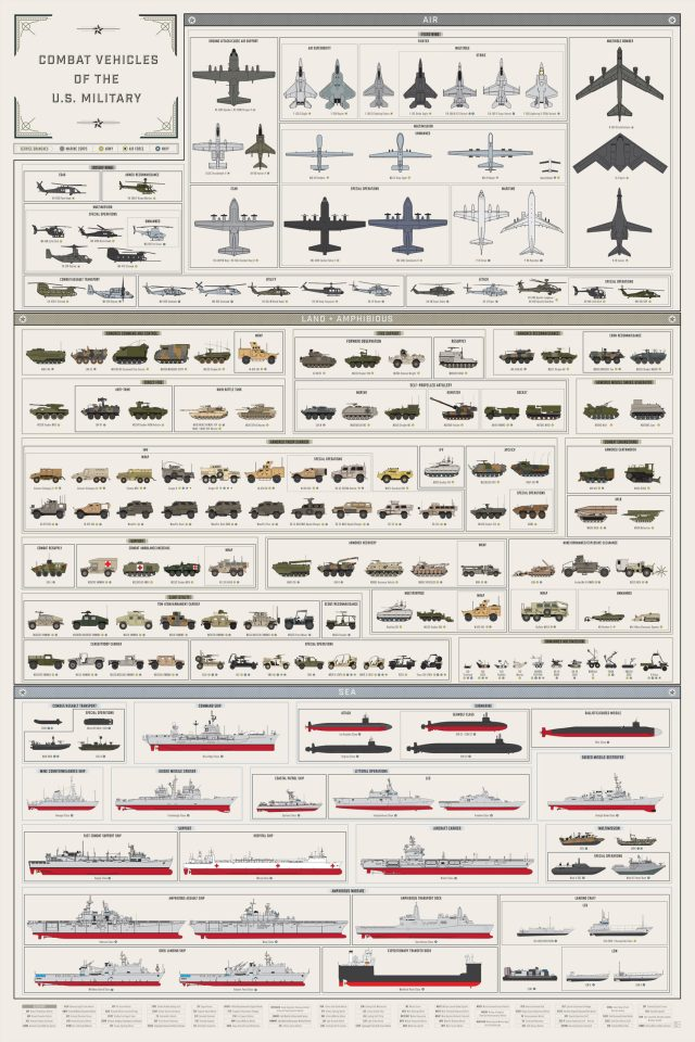 Combat Vehicles Of The U.S. Military