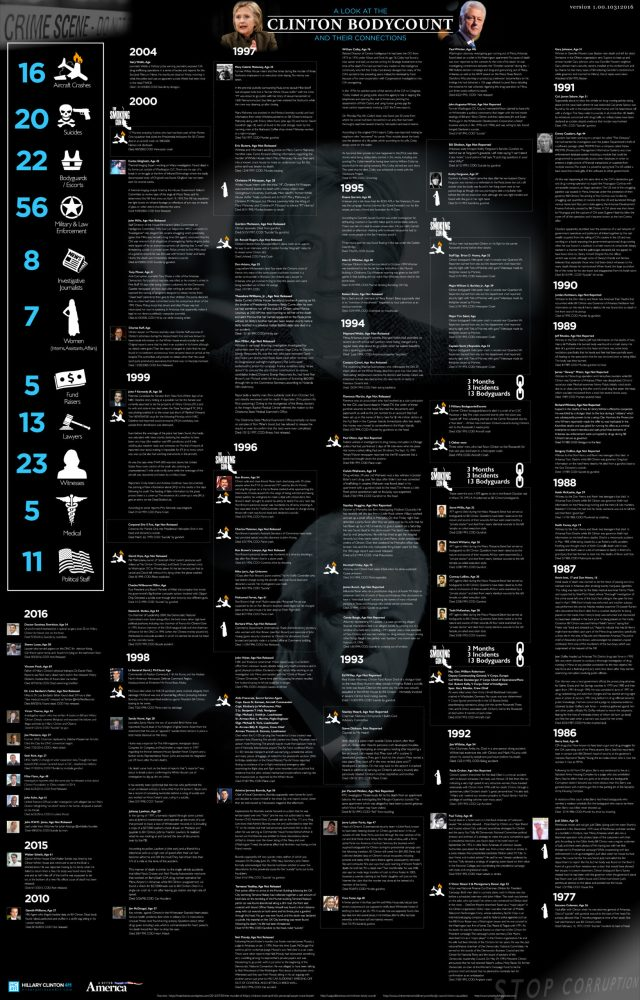 A Look At The Clinton Body Count